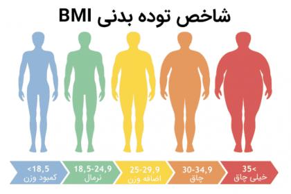 شاخص توده بدنی BMI